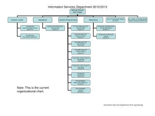 Information Services Department 2012/2013