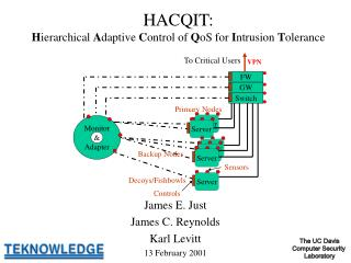 HACQIT: H ierarchical  A daptive  C ontrol of  Q oS for  I ntrusion  T olerance