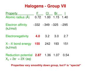 Halogens - Group VII