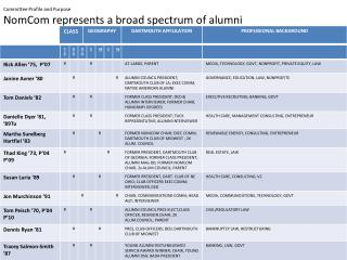 Committee Profile and Purpose  NomCom  represents a broad spectrum of alumni