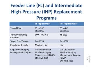 Feeder Line (FL) and Intermediate High-Pressure (IHP) Replacement Programs