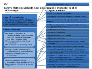 Sammenfatning: Målsætninger og Strategiske prioriteter (1 af 2)