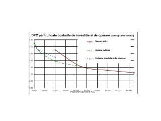 DPC pentru toate costurile de investitie si de operare  [Euro/kg CBO5 eliminat]