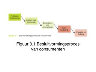 Figuur 3.1 Besluitvormingsproces van consumenten