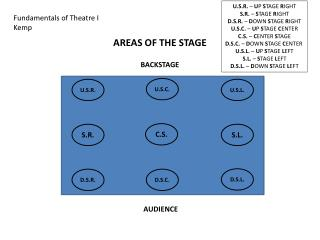 AREAS OF THE STAGE