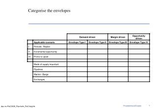 Categorise the envelopes