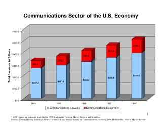 * 1998 figures are estimates from the the 1998 Multimedia Telecom Market Review and from IAD.