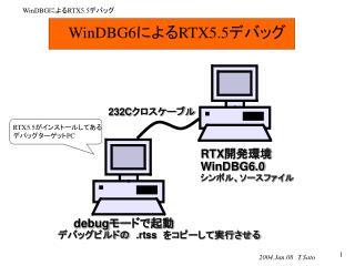 WinDBG6 による RTX5.5 デバッグ