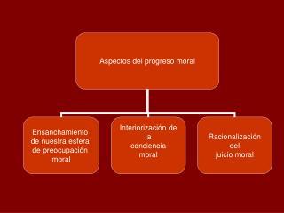 Primer elemento del progreso moral