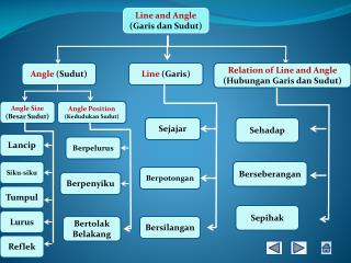 Line and Angle (Garis dan Sudut)