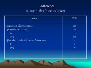 Adherence ภก .  เสถียร วงศ์ใหญ่ โรงพยาบาลโพนพิสัย