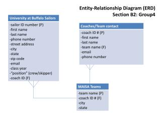 Entity-Relationship Diagram (ERD) Section B2: Group4