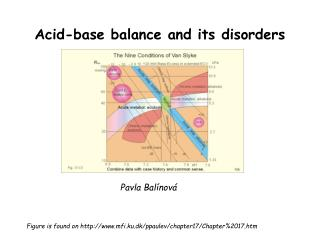 Acid-base balance and its disorders