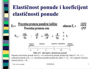 Elastičnost ponude i koeficijent elastičnosti ponude
