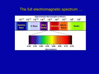 The full electromagnetic spectrum …