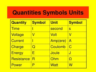 Quantities Symbols Units