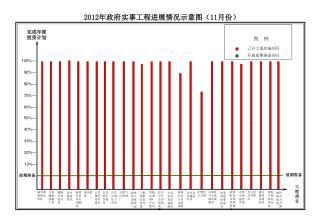 2012 年政府实事工程进展情况示意图( 11 月份)