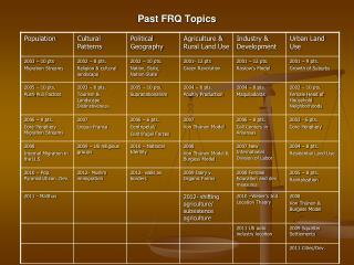 Past FRQ Topics