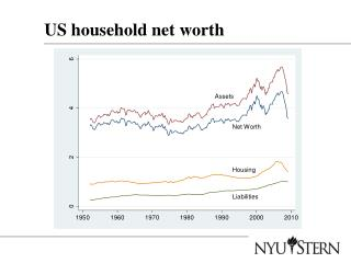 US household net worth