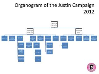 Organogram of the Justin  Campaign 2012
