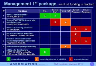 Management 1 st  package  - until full funding is reached