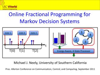 Online Fractional Programming for Markov Decision Systems