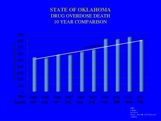 STATE OF OKLAHOMA  DRUG OVERDOSE DEATH 10 YEAR COMPARISON
