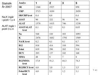 Statistik År 2007