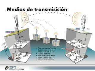 Medios  de  transmisición