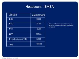 Headcount - EMEA