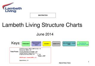 Lambeth Living Structure Charts  June 2014  	Keys: