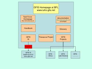 GFIS Homepage at BFL iufro-gfis