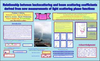 Relationship between backscattering and beam scattering coefficients