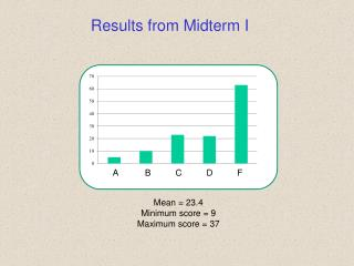 Results from Midterm I