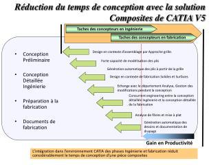 Conception Préliminaire Conception Détaillée Ingénierie Préparation à la fabrication