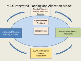 MSJC Integrated Planning and Allocation Model