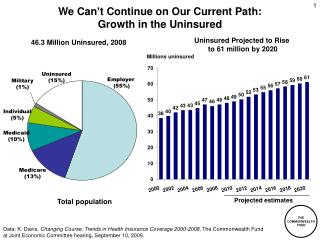 We Can't Continue on Our Current Path:  Growth in the Uninsured
