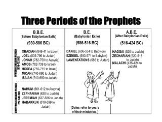 Three Periods of the Prophets