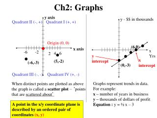 Ch2: Graphs