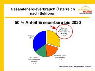 50 % Anteil Erneuerbare bis 2020