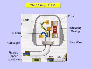 The 13 Amp  PLUG