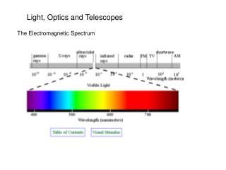 Light, Optics and Telescopes