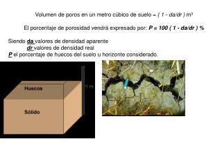 Volumen de poros en un metro cúbico de suelo =  ( 1 - da/dr )  m³