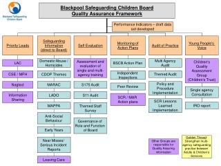 Blackpool Safeguarding Children Board Quality Assurance Framework
