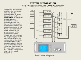 SYSTEM INTEGRATION  N+1 PASSIVE STANDBY CONFIGURATION