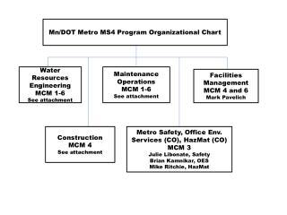 Mn/DOT Metro MS4 Program Organizational Chart