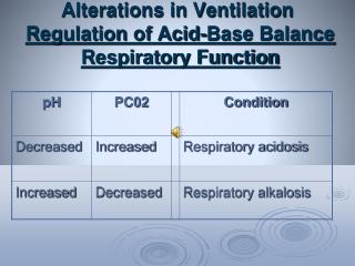 Alterations in Ventilation Regulation of Acid-Base Balance Respiratory Function