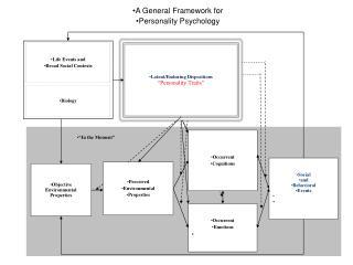 Objective Environmental Properties