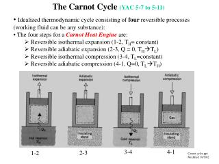 The Carnot Cycle  (YAC 5-7 to 5-11)