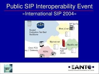 Public SIP Interoperability Event »International SIP 2004«
